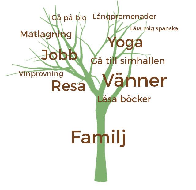 Rita ett livsträd för nuläge och drömläge - psykolog Lina Bodestad på Ett Gott Arbetsliv
